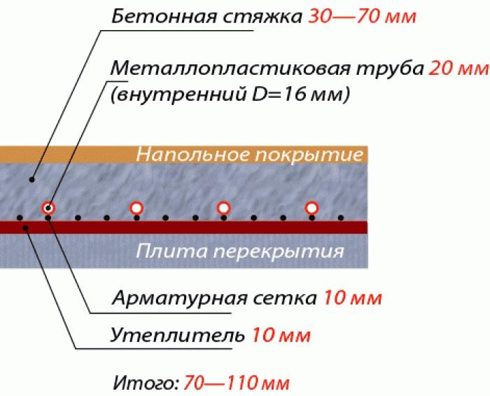 Водяной теплый пол схемы